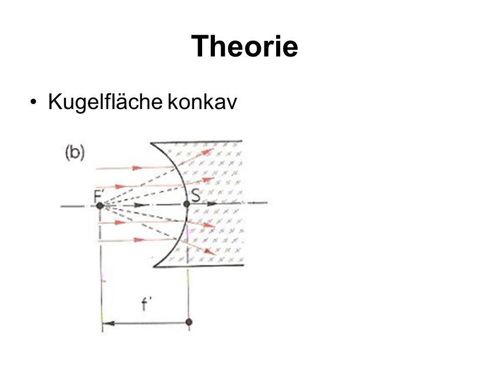 Theorie Kugelfläche konkav