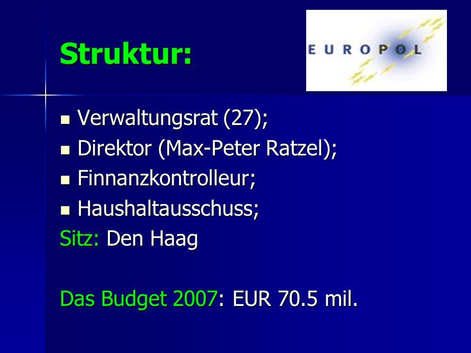 Struktur: Verwaltungsrat (27); Verwaltungsrat (27); Direktor (Max-Peter Ratzel); Direktor (Max-Peter Ratzel); Finnanzkontrolleur; Finnanzkontrolleur;