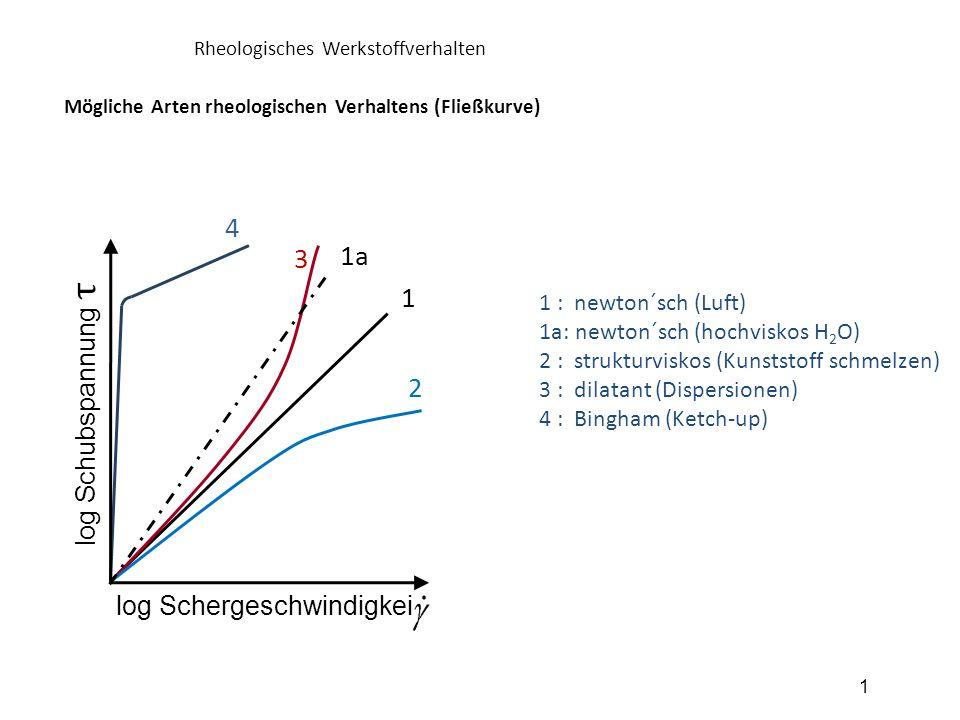log Schergeschwindigkeit log Schubspannung τ Mögliche Arten rheologischen Verhaltens (Fließkurve) Rheologisches Werkstoffverhalten 1 4 3 2 1 1a 1 : ne