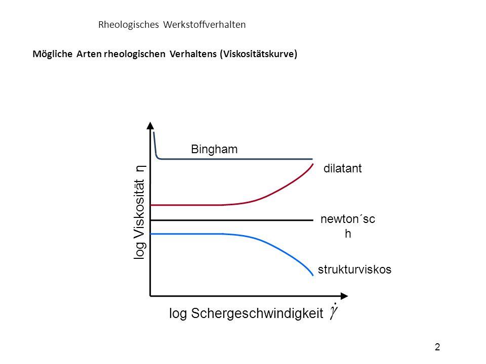 dilatant Bingham strukturviskos newton´sc h log Viskosität η Mögliche Arten rheologischen Verhaltens (Viskositätskurve) Rheologisches Werkstoffverhalt