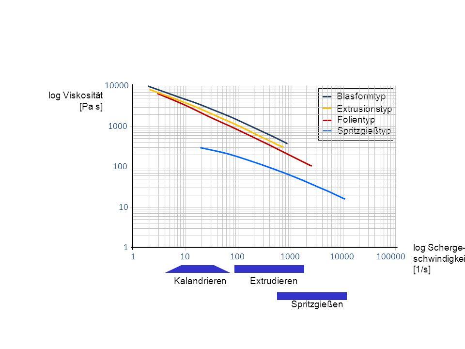 Extrusionstyp Spritzgießtyp Folientyp Blasformtyp KalandrierenExtrudieren Spritzgießen log Scherge- schwindigkeit [1/s] log Viskosität [Pa s] 11010010