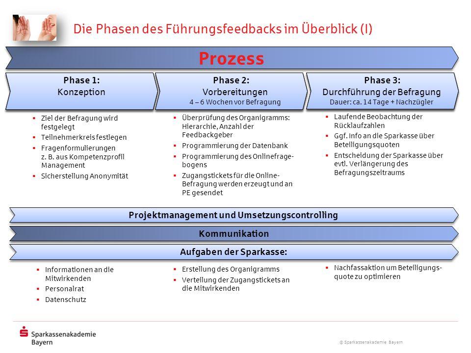 © Sparkassenakademie Bayern Die Phasen des Führungsfeedbacks im Überblick (I) Projektmanagement und Umsetzungscontrolling Kommunikation Prozess Ziel d