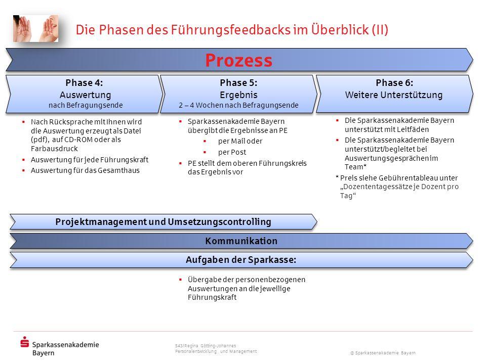© Sparkassenakademie Bayern Die Phasen des Führungsfeedbacks im Überblick (II) Projektmanagement und Umsetzungscontrolling Kommunikation Prozess Auswe