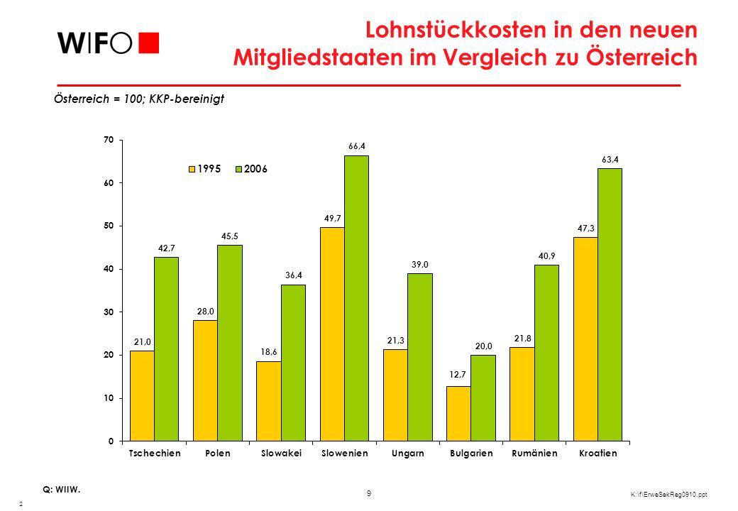 9 K:\f\ErweSekReg0910.ppt Lohnstückkosten in den neuen Mitgliedstaaten im Vergleich zu Österreich 2 Österreich = 100; KKP-bereinigt Q: WIIW.