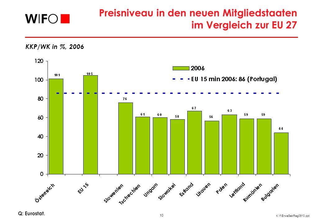 10 K:\f\ErweSekReg0910.ppt Preisniveau in den neuen Mitgliedstaaten im Vergleich zur EU 27 Q: Eurostat. KKP/WK in %, 2006