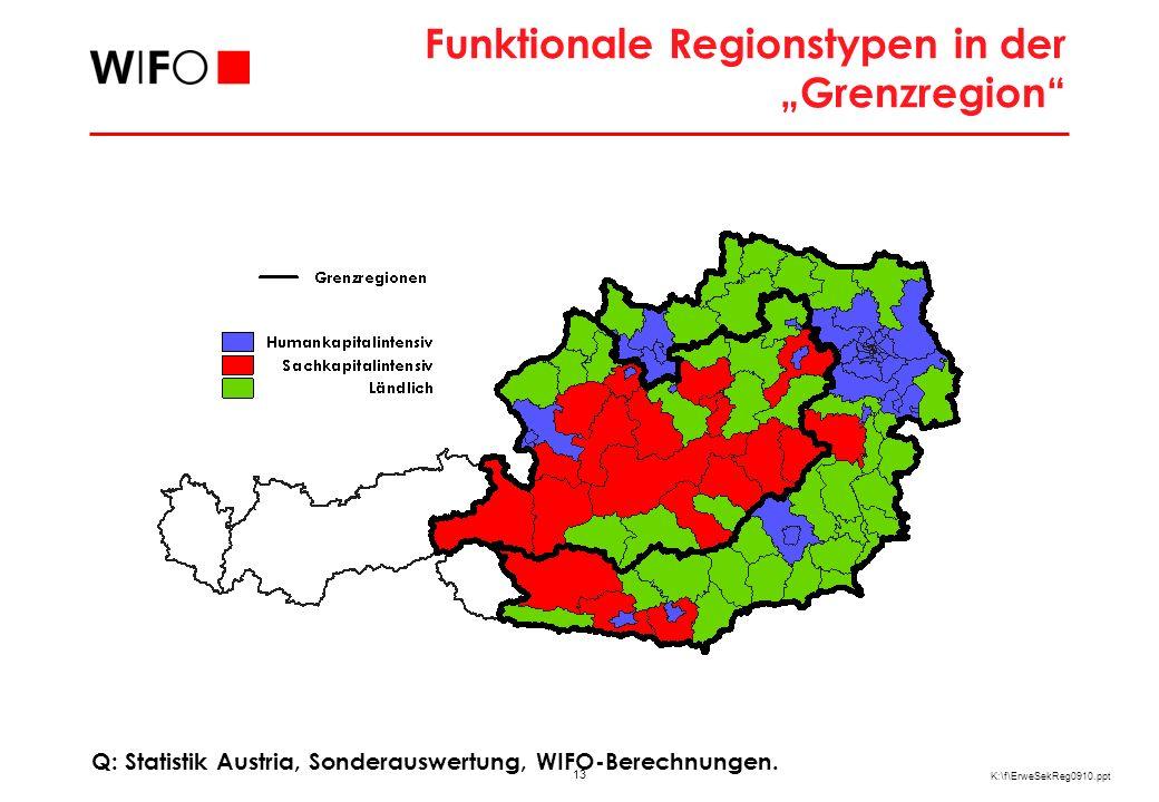 13 K:\f\ErweSekReg0910.ppt Funktionale Regionstypen in der Grenzregion Q: Statistik Austria, Sonderauswertung, WIFO-Berechnungen.