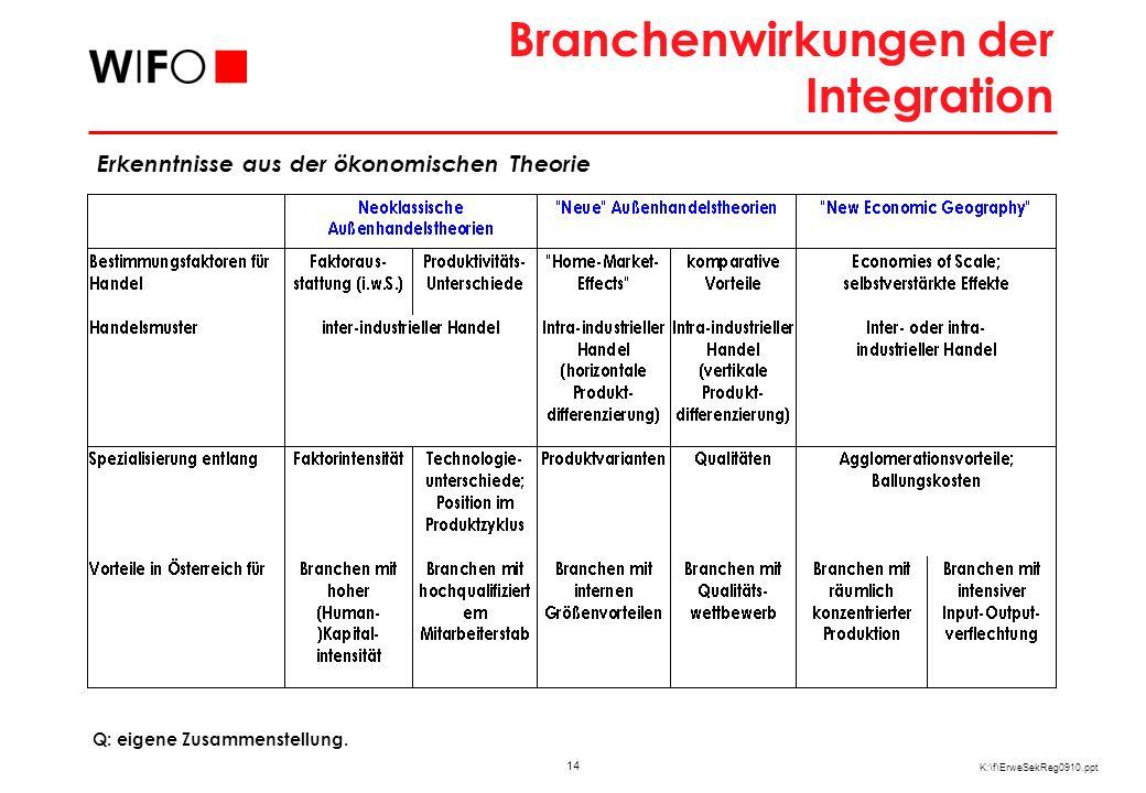14 K:\f\ErweSekReg0910.ppt Branchenwirkungen der Integration Q: eigene Zusammenstellung. Erkenntnisse aus der ökonomischen Theorie