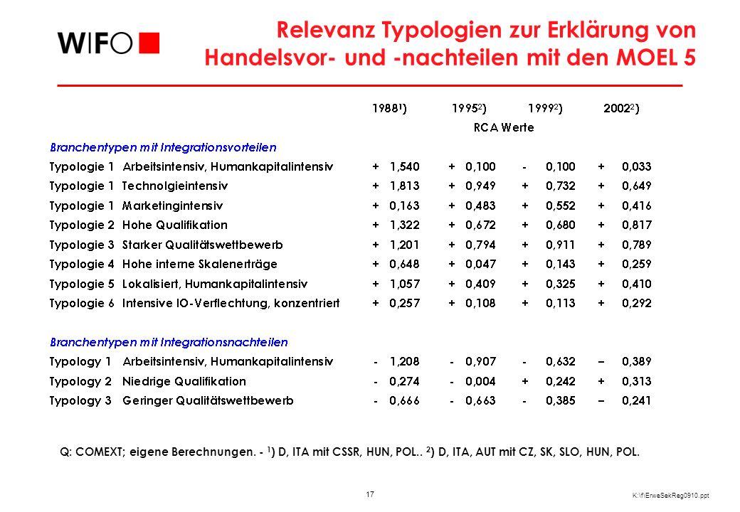 17 K:\f\ErweSekReg0910.ppt Relevanz Typologien zur Erklärung von Handelsvor- und -nachteilen mit den MOEL 5 Q: COMEXT; eigene Berechnungen. - 1 ) D, I