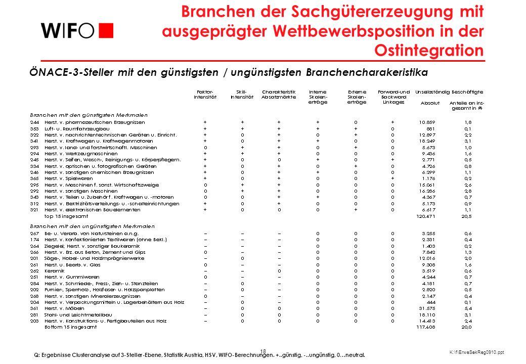 18 K:\f\ErweSekReg0910.ppt Branchen der Sachgütererzeugung mit ausgeprägter Wettbewerbsposition in der Ostintegration Q: Ergebnisse Clusteranalyse auf