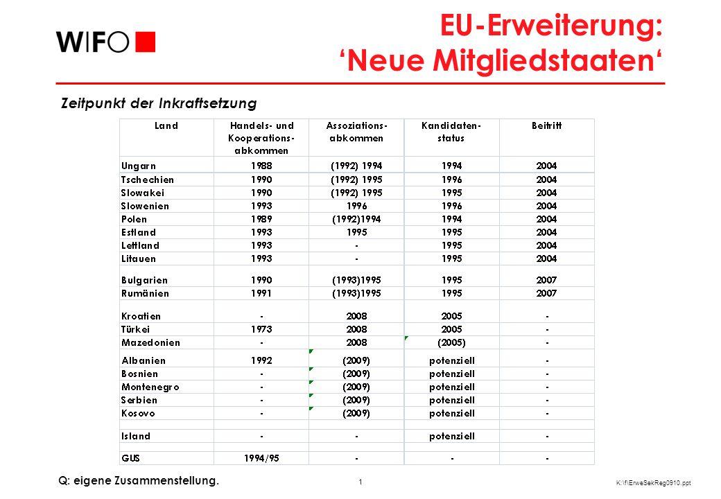 1 K:\f\ErweSekReg0910.ppt EU-Erweiterung: Neue Mitgliedstaaten Q: eigene Zusammenstellung. Zeitpunkt der Inkraftsetzung
