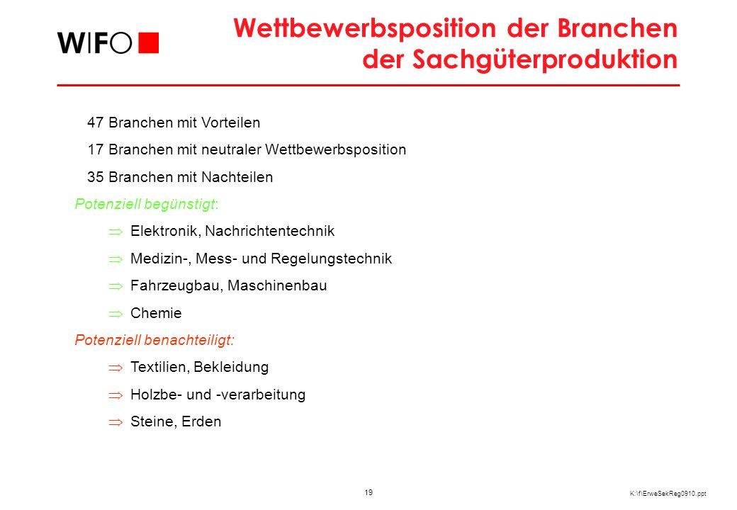 19 K:\f\ErweSekReg0910.ppt 47 Branchen mit Vorteilen 17 Branchen mit neutraler Wettbewerbsposition 35 Branchen mit Nachteilen Potenziell begünstigt: E