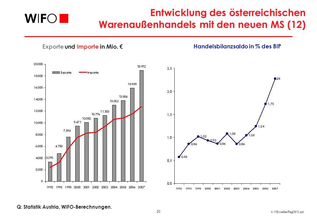 20 K:\f\ErweSekReg0910.ppt Entwicklung des österreichischen Warenaußenhandels mit den neuen MS (12) Q: Statistik Austria, WIFO-Berechnungen. Exporte u