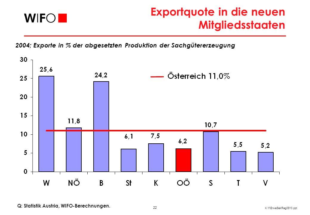 22 K:\f\ErweSekReg0910.ppt Exportquote in die neuen Mitgliedsstaaten Q: Statistik Austria, WIFO-Berechnungen. 2004; Exporte in % der abgesetzten Produ
