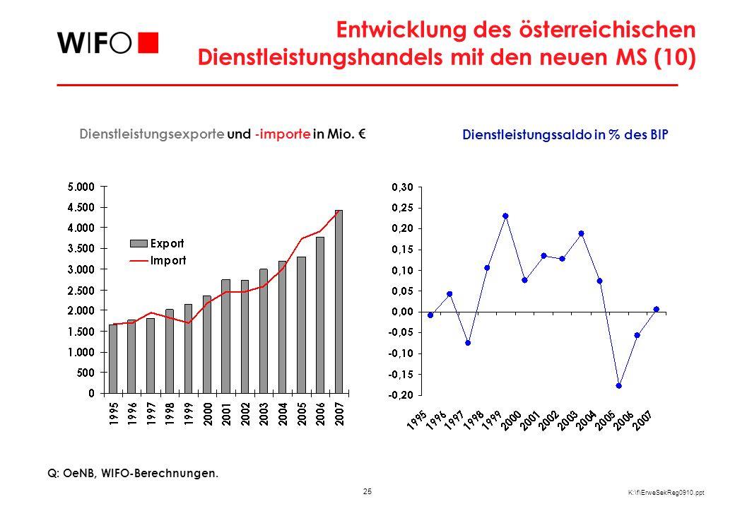 25 K:\f\ErweSekReg0910.ppt Entwicklung des österreichischen Dienstleistungshandels mit den neuen MS (10) Dienstleistungsexporte und -importe in Mio. D