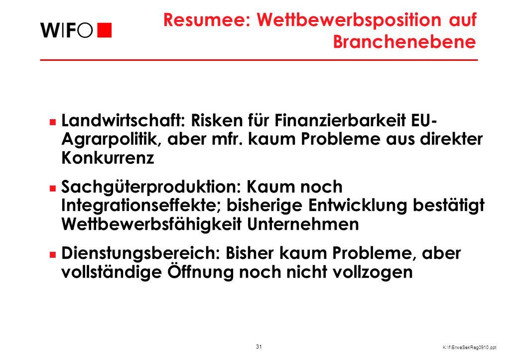 31 K:\f\ErweSekReg0910.ppt Resumee: Wettbewerbsposition auf Branchenebene Landwirtschaft: Risken für Finanzierbarkeit EU- Agrarpolitik, aber mfr. kaum