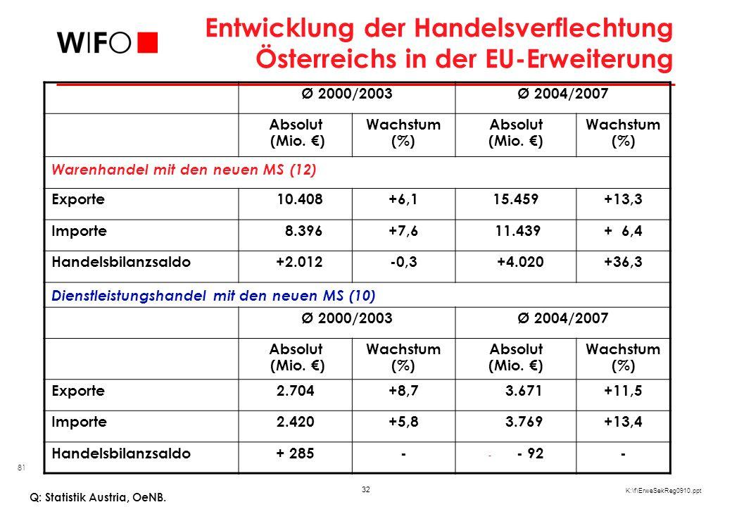 32 K:\f\ErweSekReg0910.ppt Entwicklung der Handelsverflechtung Österreichs in der EU-Erweiterung Q: Statistik Austria, OeNB. Ø 2000/2003Ø 2004/2007 Ab