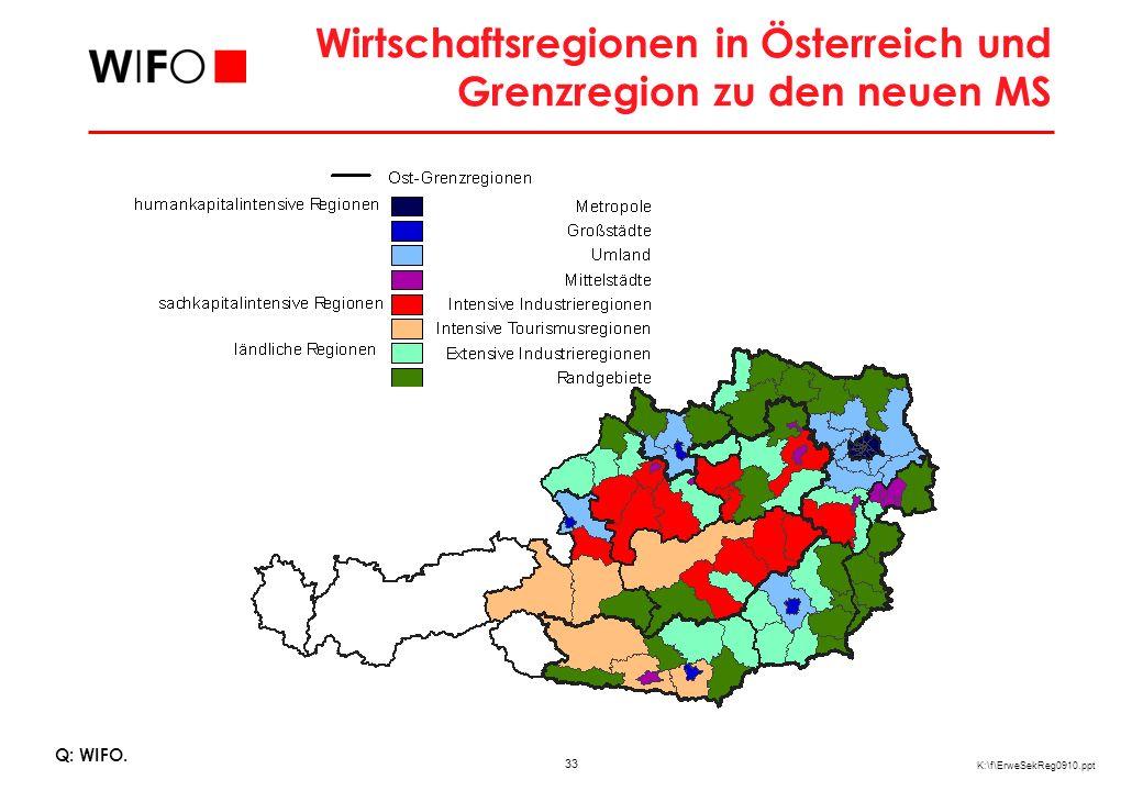 33 K:\f\ErweSekReg0910.ppt Wirtschaftsregionen in Österreich und Grenzregion zu den neuen MS Q: WIFO.