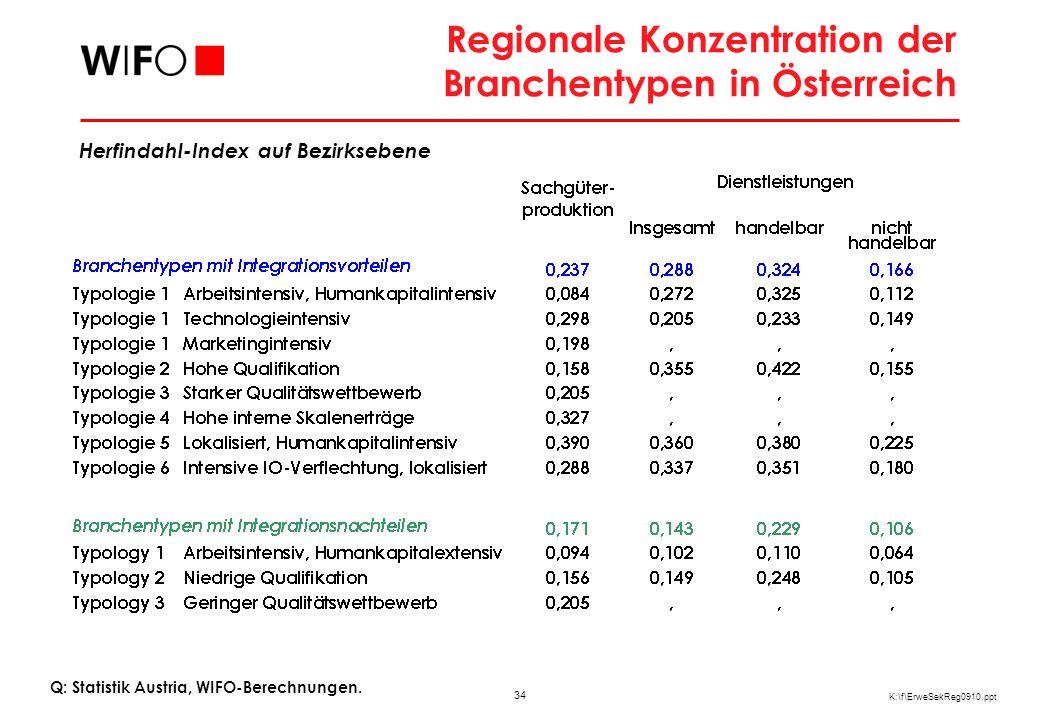 34 K:\f\ErweSekReg0910.ppt Regionale Konzentration der Branchentypen in Österreich Herfindahl-Index auf Bezirksebene Q: Statistik Austria, WIFO-Berech