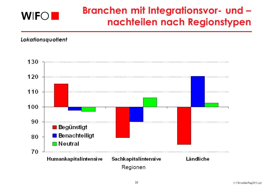38 K:\f\ErweSekReg0910.ppt Branchen mit Integrationsvor- und – nachteilen nach Regionstypen Regionen Lokationsquotient