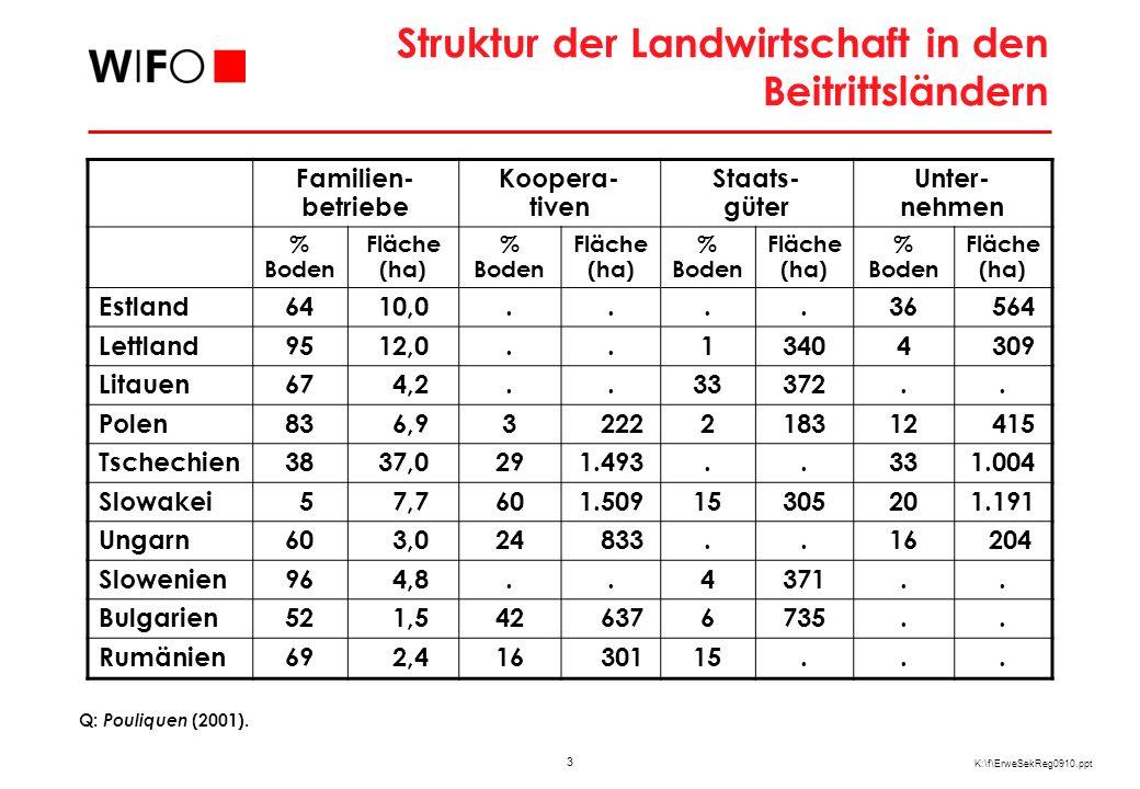 3 K:\f\ErweSekReg0910.ppt Struktur der Landwirtschaft in den Beitrittsländern Q: Pouliquen (2001). Familien- betriebe Koopera- tiven Staats- güter Unt