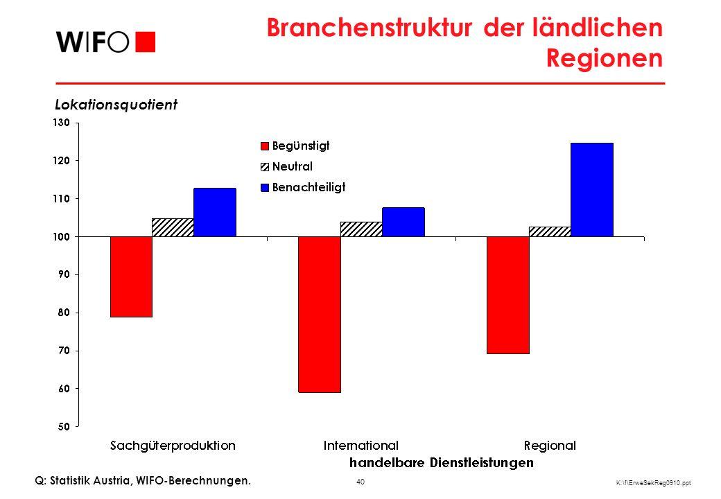40 K:\f\ErweSekReg0910.ppt Branchenstruktur der ländlichen Regionen Lokationsquotient Q: Statistik Austria, WIFO-Berechnungen.