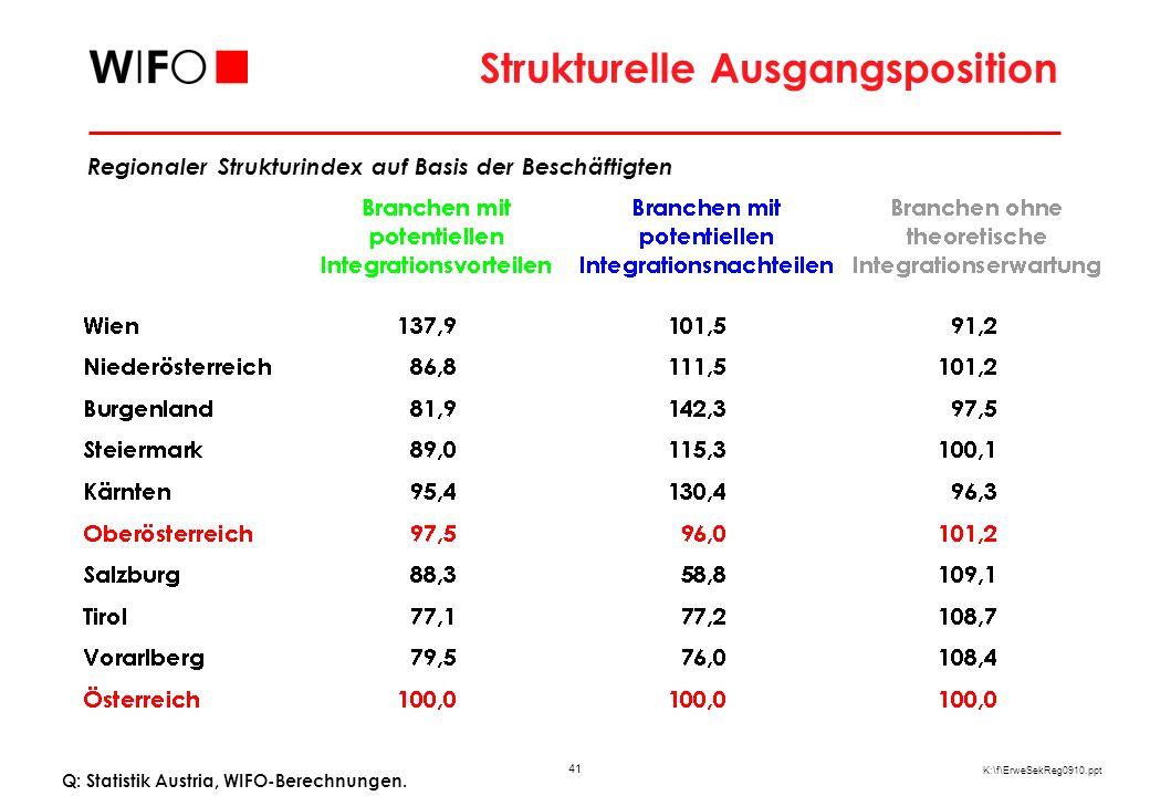 41 K:\f\ErweSekReg0910.ppt Strukturelle Ausgangsposition Q: Statistik Austria, WIFO-Berechnungen. Regionaler Strukturindex auf Basis der Beschäftigten