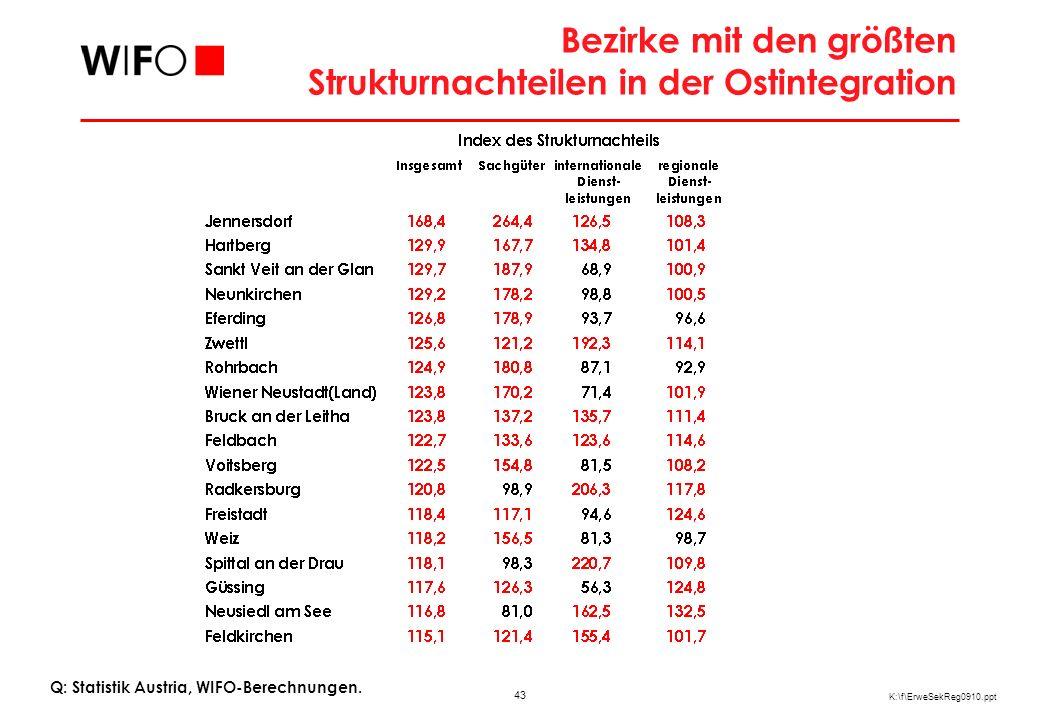 43 K:\f\ErweSekReg0910.ppt Bezirke mit den größten Strukturnachteilen in der Ostintegration Q: Statistik Austria, WIFO-Berechnungen.