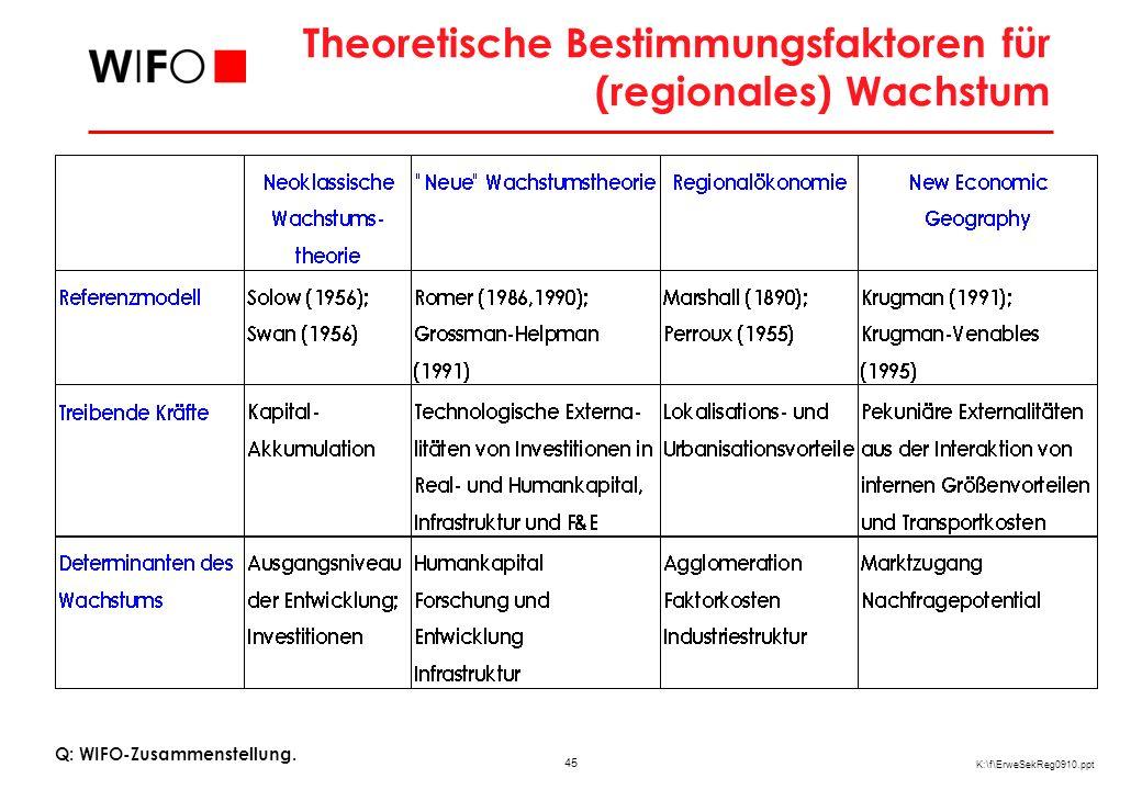 45 K:\f\ErweSekReg0910.ppt Theoretische Bestimmungsfaktoren für (regionales) Wachstum Q: WIFO-Zusammenstellung.