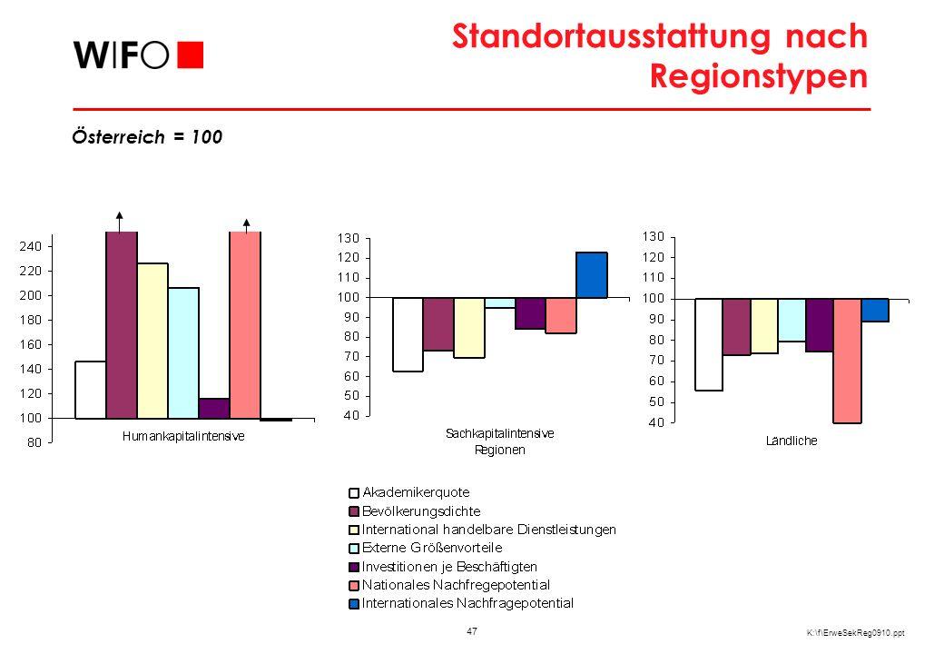 47 K:\f\ErweSekReg0910.ppt Standortausstattung nach Regionstypen Österreich = 100