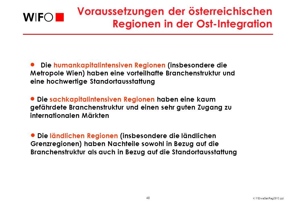 48 K:\f\ErweSekReg0910.ppt Voraussetzungen der österreichischen Regionen in der Ost-Integration Die humankapitalintensiven Regionen (insbesondere die