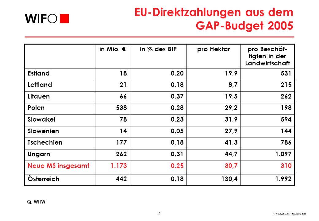 5 K:\f\ErweSekReg0910.ppt Agrarprotektion in den Beitrittsländern Produzententransfers in % Erträge Stützungskoeffizi ent 1998200119982000 Bulgarien231,0 Litauen16111,21,1 Lettland18151,2 Ungarn19 1,2 Estland20131,21,1 Tschechien20231,31,2 Polen22151,3 Slowakei31161,41,3 Rumänien30241,41,1 Slowenien42401,81,7 EU 1536351,6 Q: OECD, WIIW.