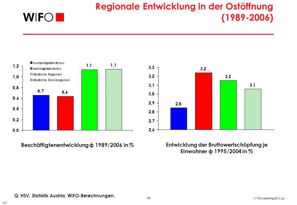 49 K:\f\ErweSekReg0910.ppt Regionale Entwicklung in der Ostöffnung (1989-2006) Q: HSV, Statistik Austria, WIFO-Berechnungen. Beschäftigtenentwicklung