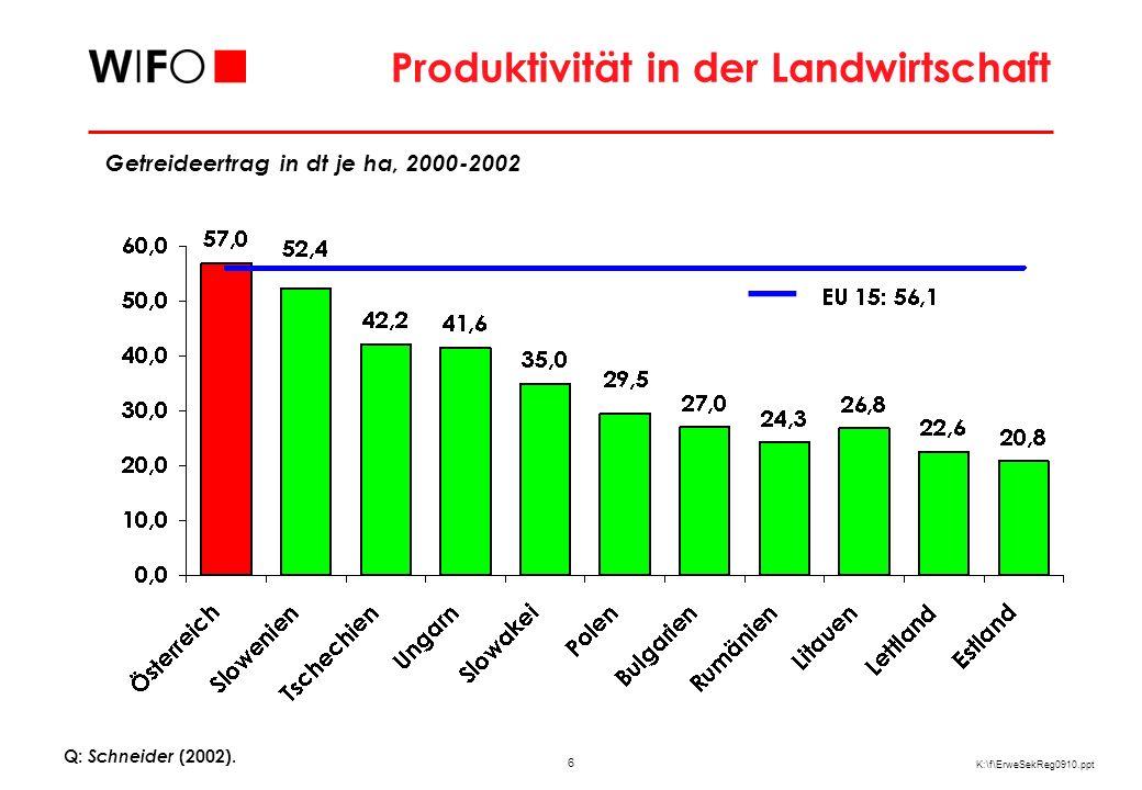 6 K:\f\ErweSekReg0910.ppt Produktivität in der Landwirtschaft Q: Schneider (2002). Getreideertrag in dt je ha, 2000-2002