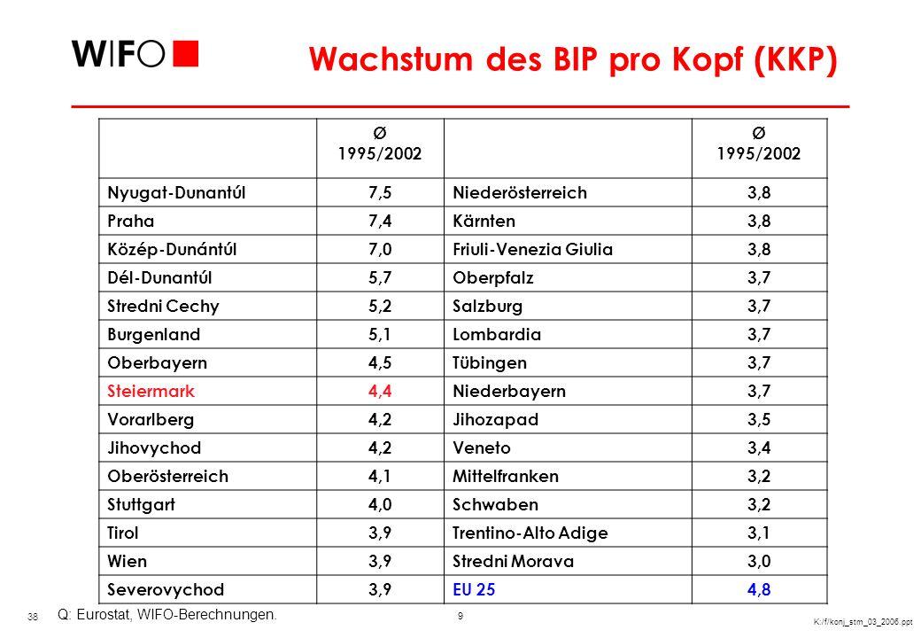 9 K:/f/konj_stm_03_2006.ppt Wachstum des BIP pro Kopf (KKP) Q: Eurostat, WIFO-Berechnungen. Ø 1995/2002 Nyugat-Dunantúl7,5Niederösterreich3,8 Praha7,4