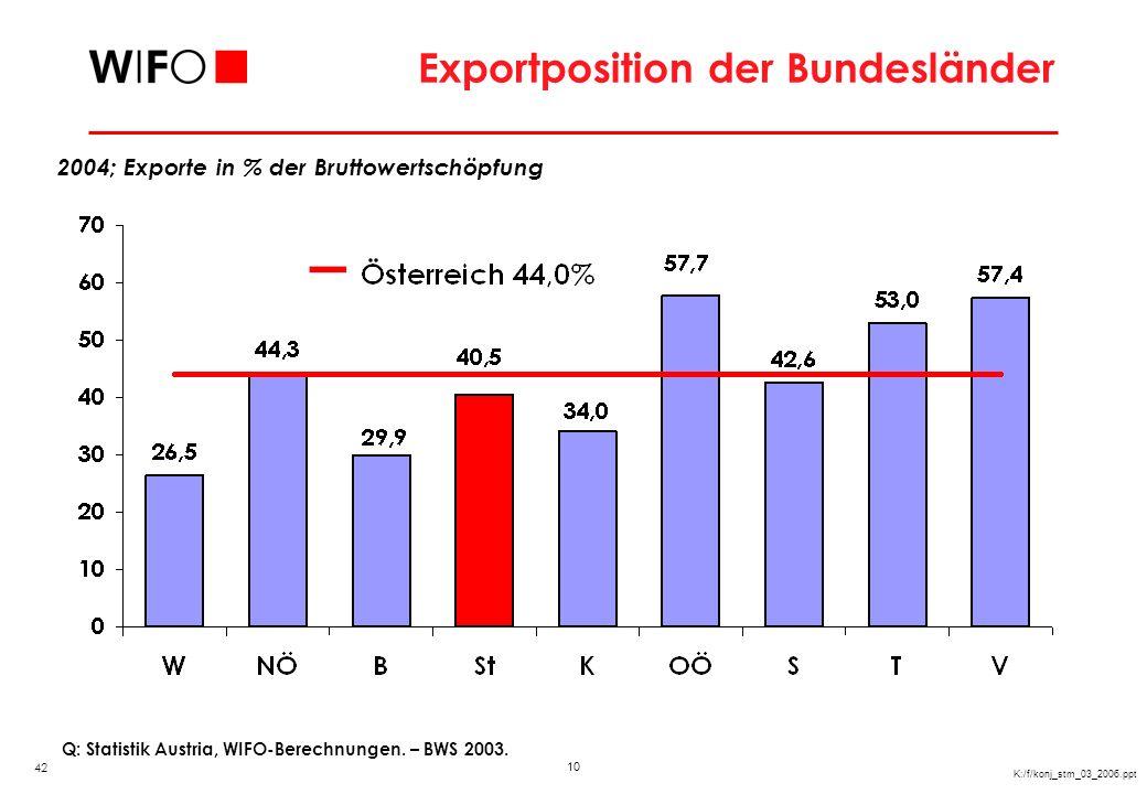 10 K:/f/konj_stm_03_2006.ppt Exportposition der Bundesländer Q: Statistik Austria, WIFO-Berechnungen. – BWS 2003. 2004; Exporte in % der Bruttowertsch