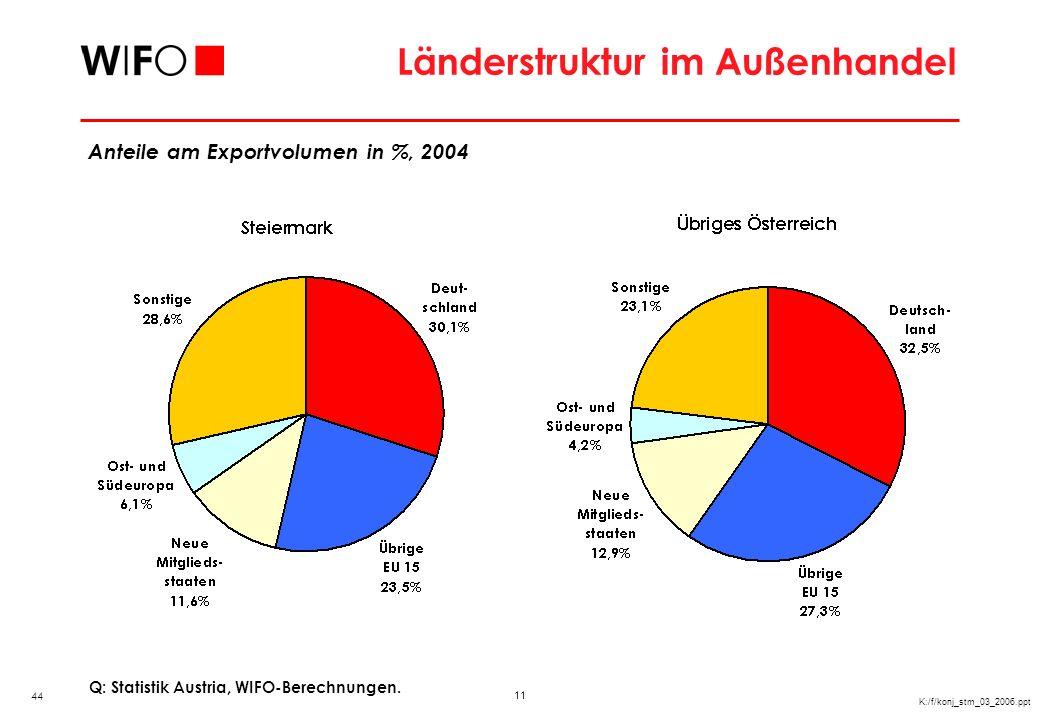11 K:/f/konj_stm_03_2006.ppt Länderstruktur im Außenhandel Q: Statistik Austria, WIFO-Berechnungen. Anteile am Exportvolumen in %, 2004 44