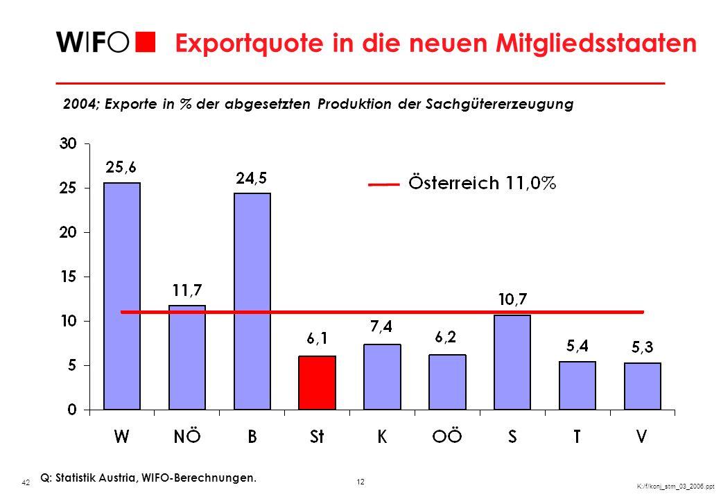 12 K:/f/konj_stm_03_2006.ppt Exportquote in die neuen Mitgliedsstaaten Q: Statistik Austria, WIFO-Berechnungen. 2004; Exporte in % der abgesetzten Pro