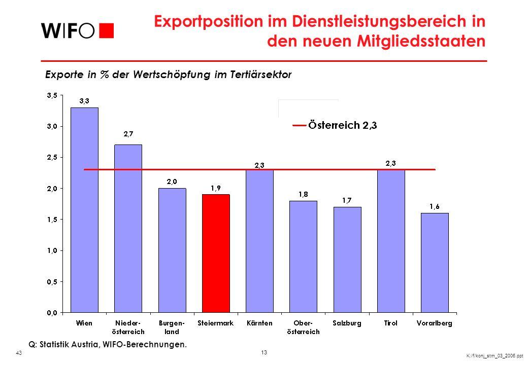 13 K:/f/konj_stm_03_2006.ppt Exportposition im Dienstleistungsbereich in den neuen Mitgliedsstaaten Q: Statistik Austria, WIFO-Berechnungen. Exporte i