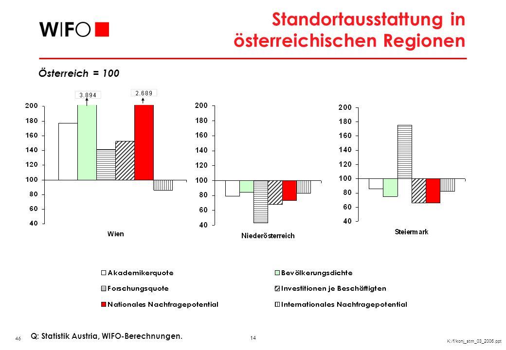 14 K:/f/konj_stm_03_2006.ppt Standortausstattung in österreichischen Regionen Österreich = 100 46 Q: Statistik Austria, WIFO-Berechnungen.