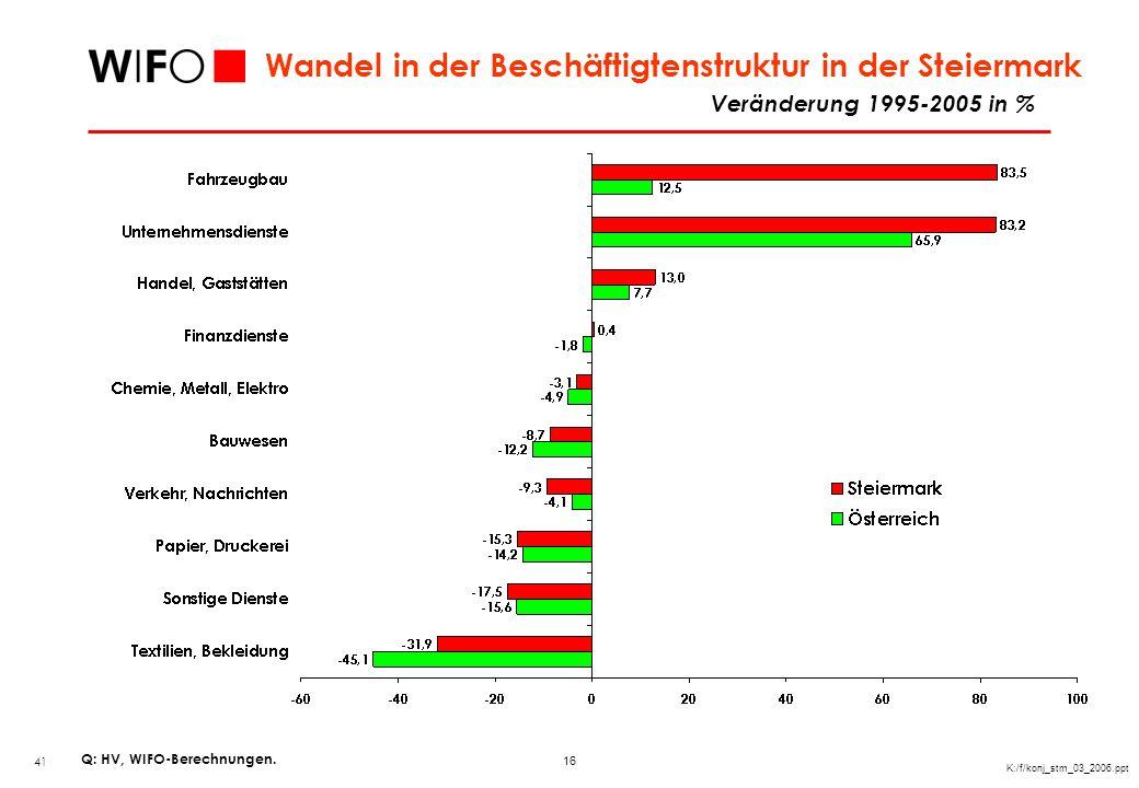 16 K:/f/konj_stm_03_2006.ppt Veränderung 1995-2005 in % Wandel in der Beschäftigtenstruktur in der Steiermark 41 Q: HV, WIFO-Berechnungen.