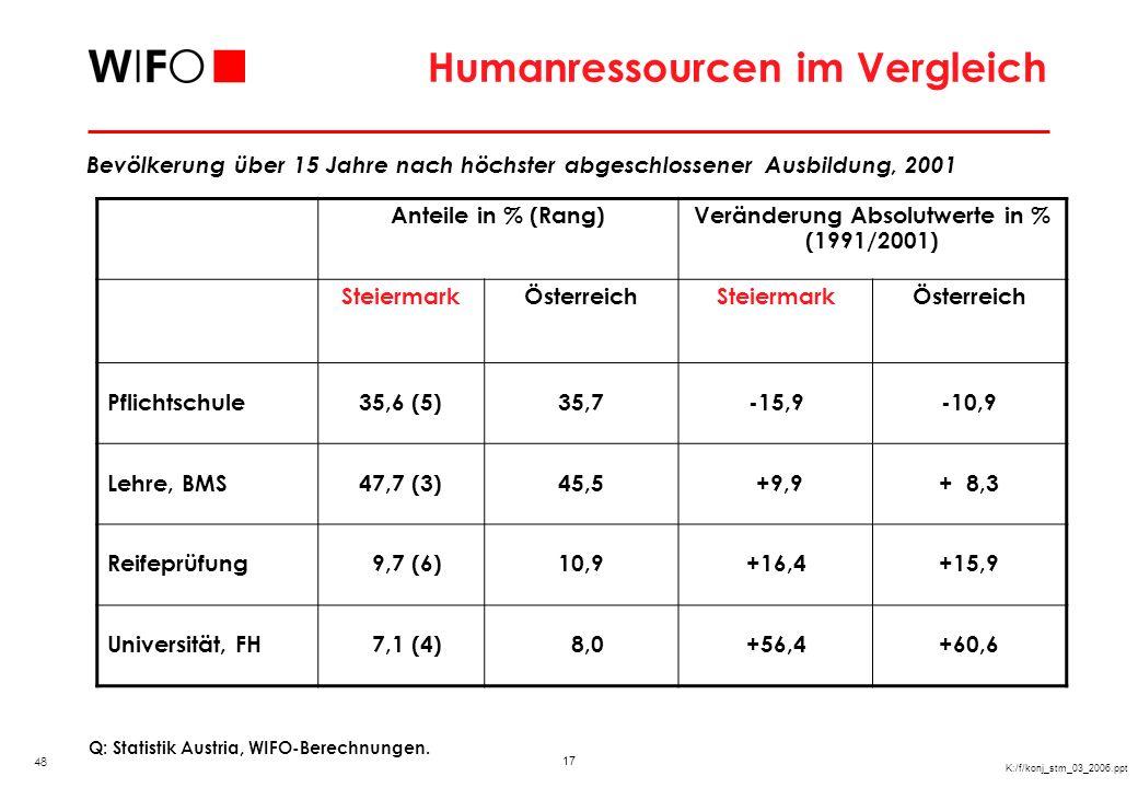 17 K:/f/konj_stm_03_2006.ppt Humanressourcen im Vergleich Bevölkerung über 15 Jahre nach höchster abgeschlossener Ausbildung, 2001 Q: Statistik Austri