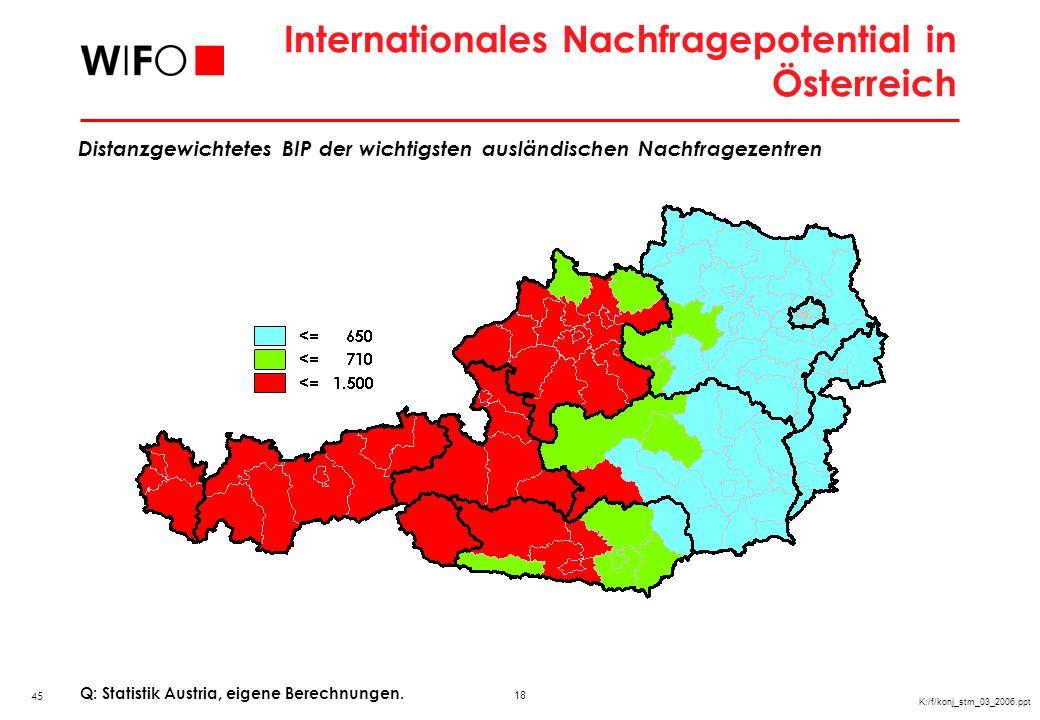 18 K:/f/konj_stm_03_2006.ppt Internationales Nachfragepotential in Österreich Q: Statistik Austria, eigene Berechnungen. Distanzgewichtetes BIP der wi