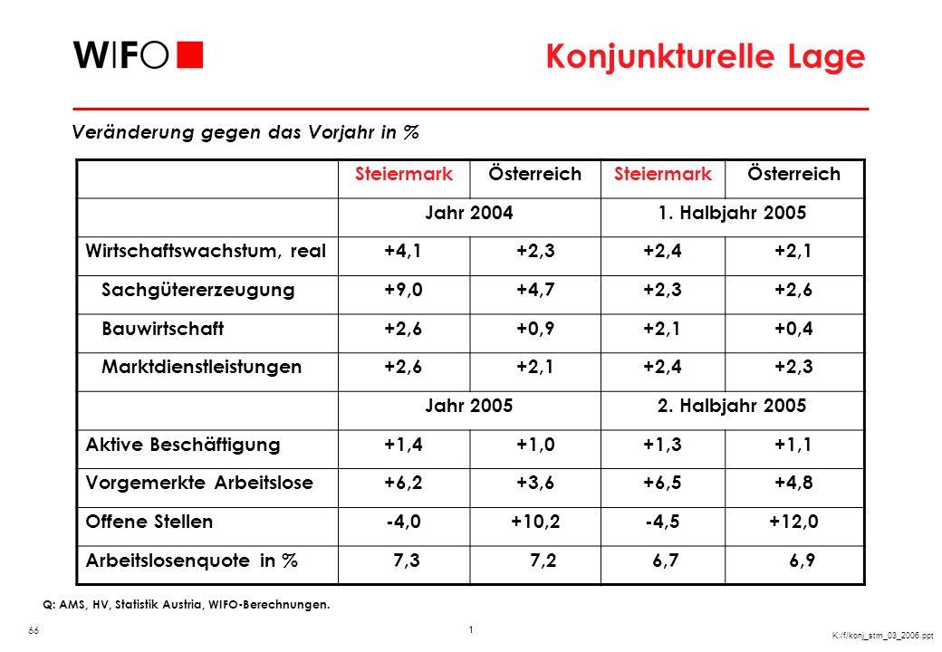 1 K:/f/konj_stm_03_2006.ppt Konjunkturelle Lage Veränderung gegen das Vorjahr in % Q: AMS, HV, Statistik Austria, WIFO-Berechnungen. SteiermarkÖsterre