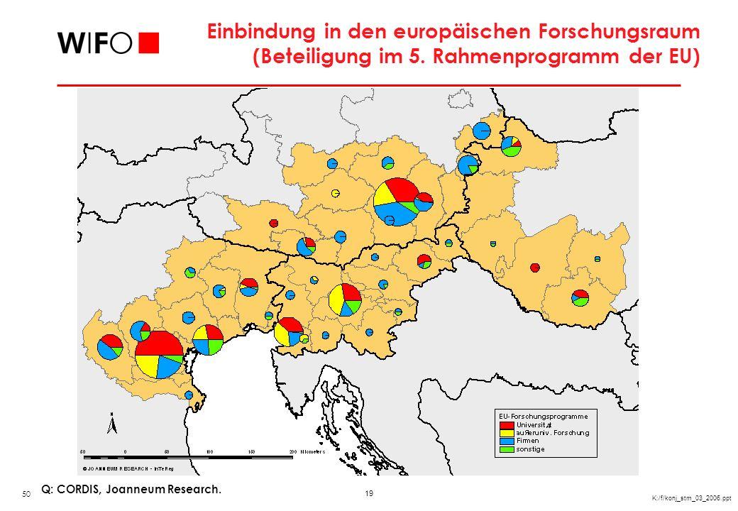 19 K:/f/konj_stm_03_2006.ppt Einbindung in den europäischen Forschungsraum (Beteiligung im 5. Rahmenprogramm der EU) Q: CORDIS, Joanneum Research. 50