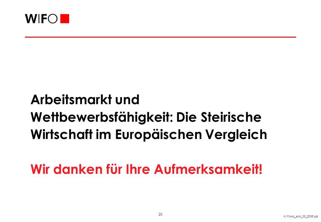 20 K:/f/konj_stm_03_2006.ppt Arbeitsmarkt und Wettbewerbsfähigkeit: Die Steirische Wirtschaft im Europäischen Vergleich Wir danken für Ihre Aufmerksam