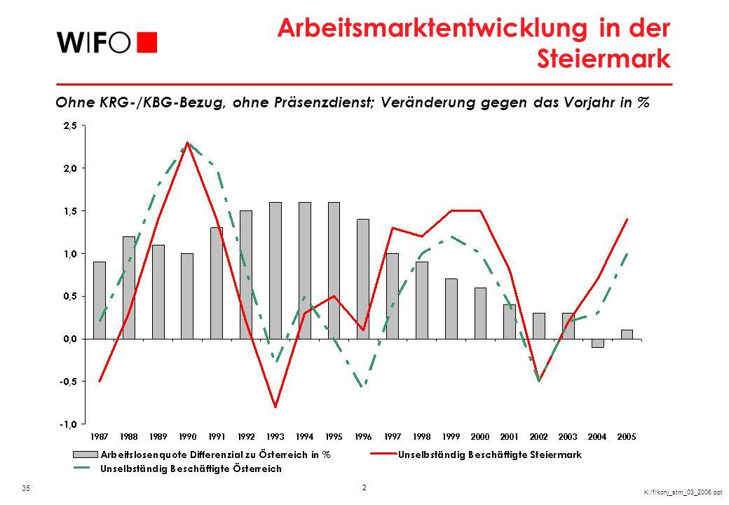 3 K:/f/konj_stm_03_2006.ppt Arbeitslosenquoten in Mitteleuropa In %, 2004 Q: Eurostat. 51