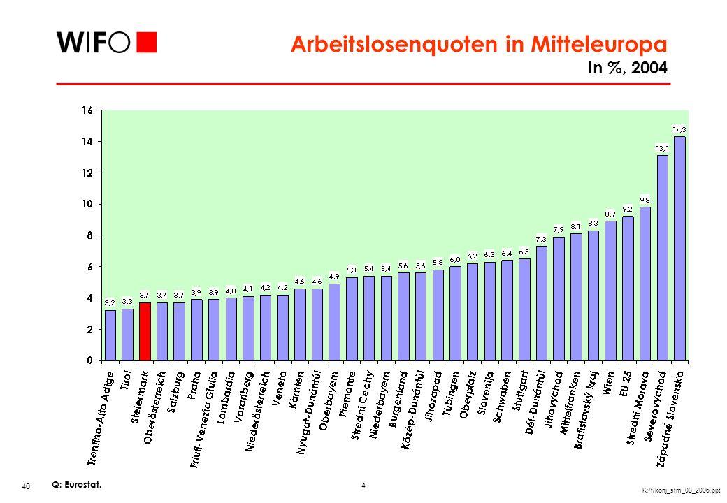 4 K:/f/konj_stm_03_2006.ppt Arbeitslosenquoten in Mitteleuropa In %, 2004 Q: Eurostat. 40