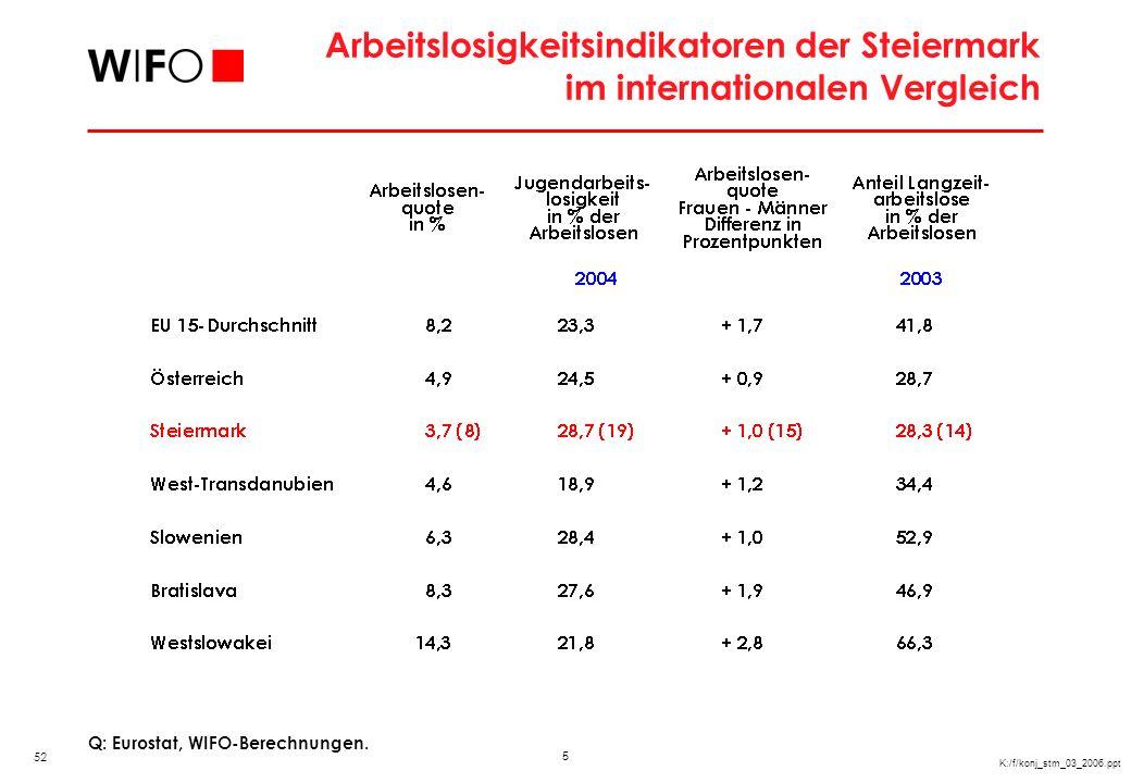 5 K:/f/konj_stm_03_2006.ppt Arbeitslosigkeitsindikatoren der Steiermark im internationalen Vergleich Q: Eurostat, WIFO-Berechnungen. 52
