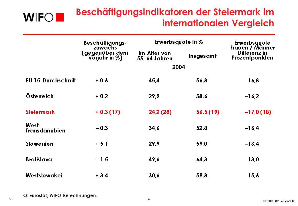 6 K:/f/konj_stm_03_2006.ppt Beschäftigungsindikatoren der Steiermark im internationalen Vergleich Q: Eurostat, WIFO-Berechnungen. 53