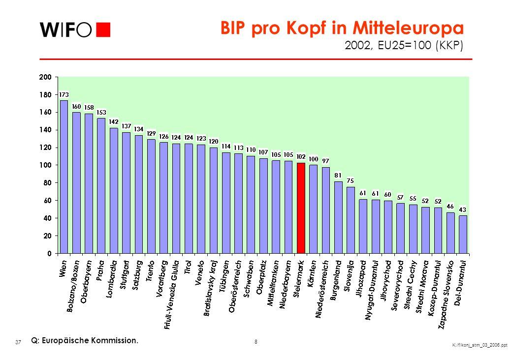 8 K:/f/konj_stm_03_2006.ppt BIP pro Kopf in Mitteleuropa 2002, EU25=100 (KKP) Q: Europäische Kommission. 37